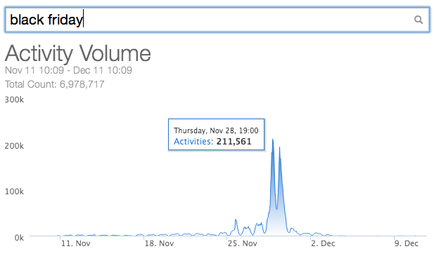 Frequency of Black Friday tweets over time